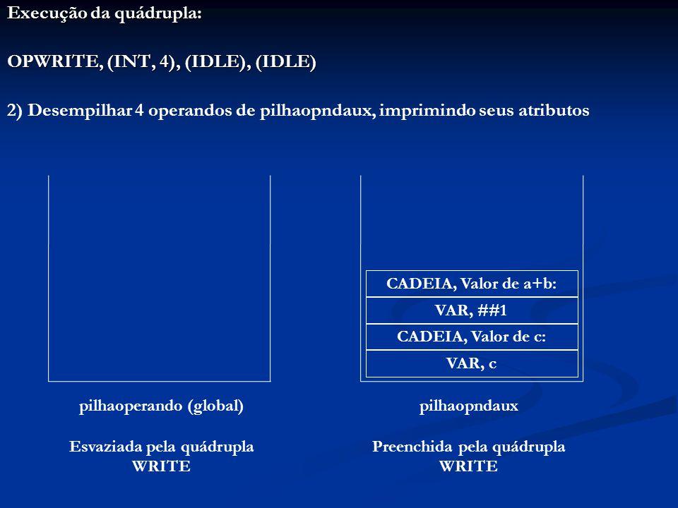 Execução da quádrupla: OPWRITE, (INT, 4), (IDLE), (IDLE) 2) Desempilhar 4 operandos de pilhaopndaux, imprimindo seus atributos CADEIA, Valor de a+b: VAR, ##1 CADEIA, Valor de c: VAR, c pilhaoperando (global) Esvaziada pela quádrupla WRITE pilhaopndaux Preenchida pela quádrupla WRITE