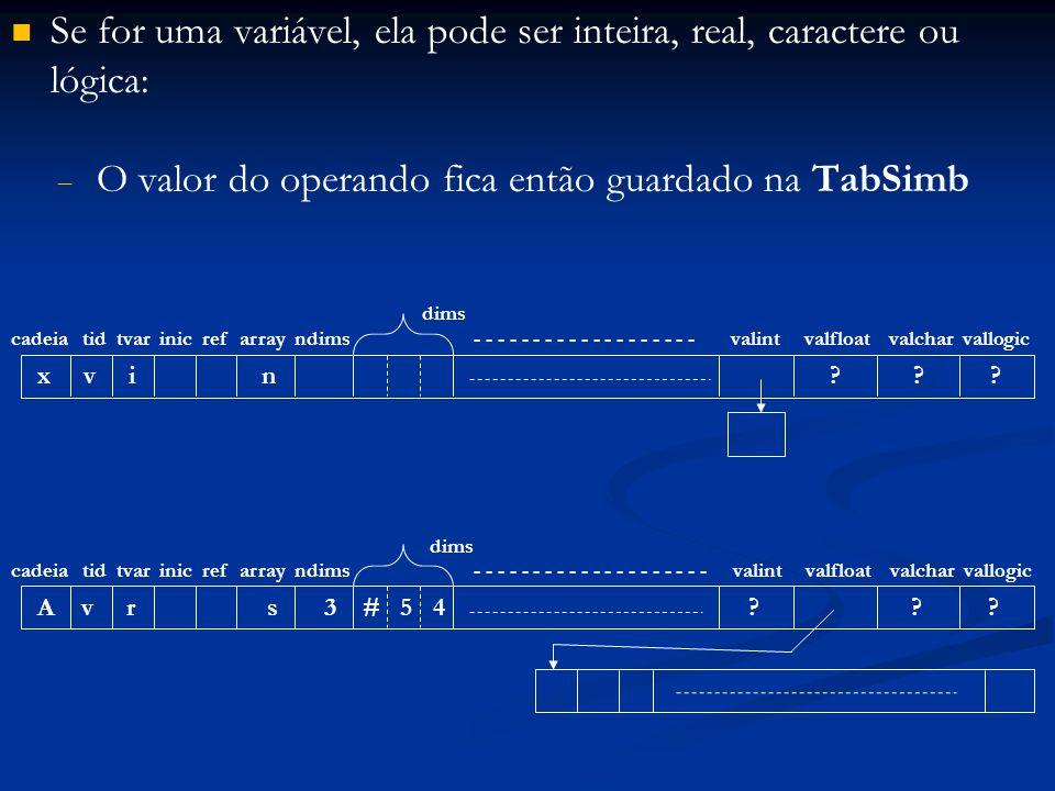Se for uma variável, ela pode ser inteira, real, caractere ou lógica:   O valor do operando fica então guardado na TabSimb A v r s 3 # 5 4 .