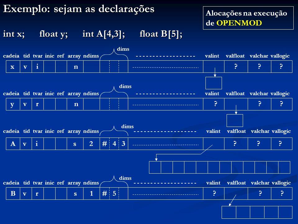 Exemplo: sejam as declarações int x; float y; int A[4,3]; float B[5]; x v i n .