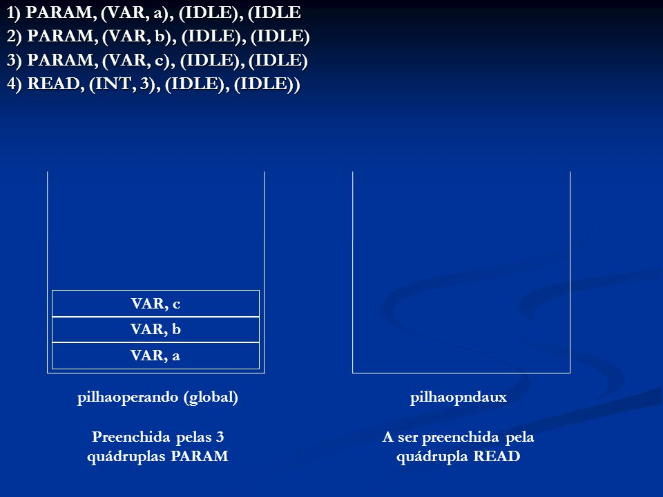 1) PARAM, (VAR, a), (IDLE), (IDLE 2) PARAM, (VAR, b), (IDLE), (IDLE) 3) PARAM, (VAR, c), (IDLE), (IDLE) 4) READ, (INT, 3), (IDLE), (IDLE)) VAR, a VAR, b VAR, c pilhaoperando (global) Preenchida pelas 3 quádruplas PARAM pilhaopndaux A ser preenchida pela quádrupla READ