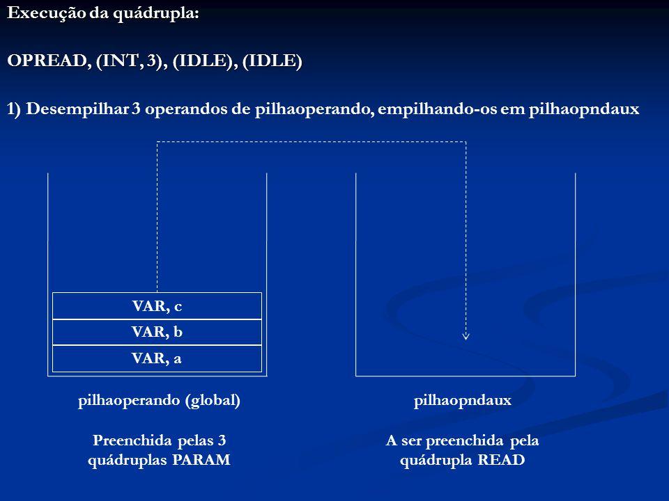 Execução da quádrupla: OPREAD, (INT, 3), (IDLE), (IDLE) 1) Desempilhar 3 operandos de pilhaoperando, empilhando-os em pilhaopndaux pilhaoperando (global) Preenchida pelas 3 quádruplas PARAM pilhaopndaux A ser preenchida pela quádrupla READ VAR, a VAR, b VAR, c