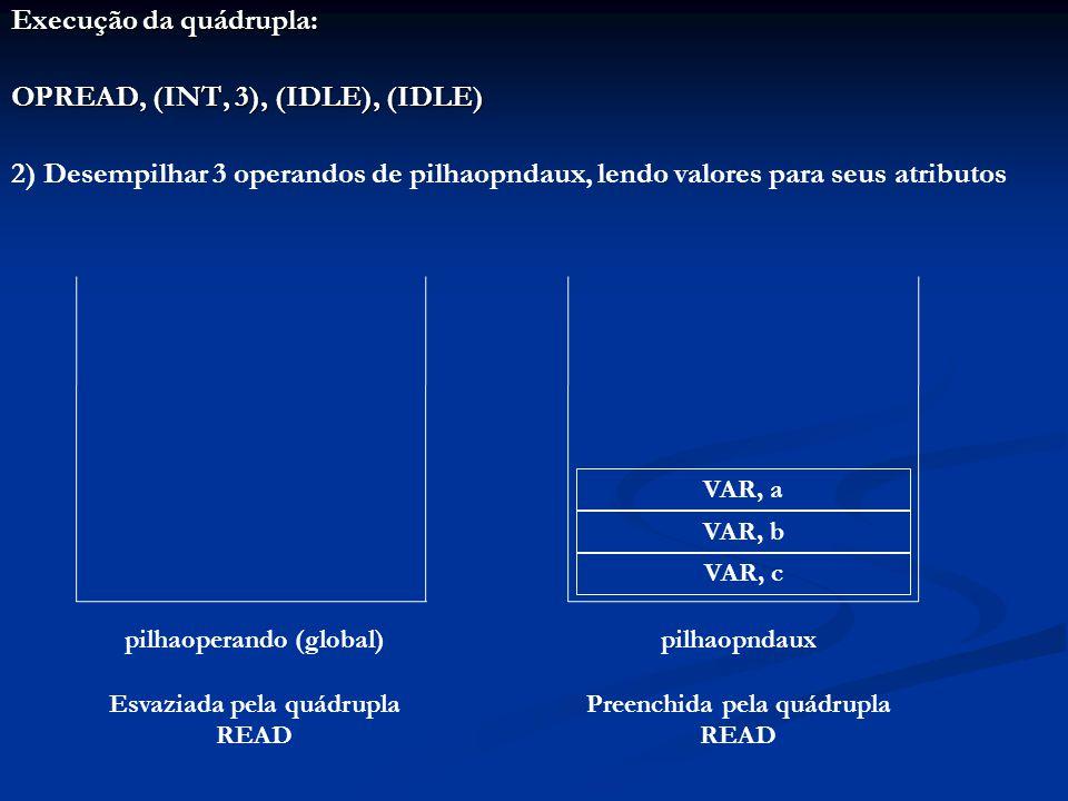 Execução da quádrupla: OPREAD, (INT, 3), (IDLE), (IDLE) 2) Desempilhar 3 operandos de pilhaopndaux, lendo valores para seus atributos pilhaoperando (global) Esvaziada pela quádrupla READ pilhaopndaux Preenchida pela quádrupla READ VAR, c VAR, b VAR, a