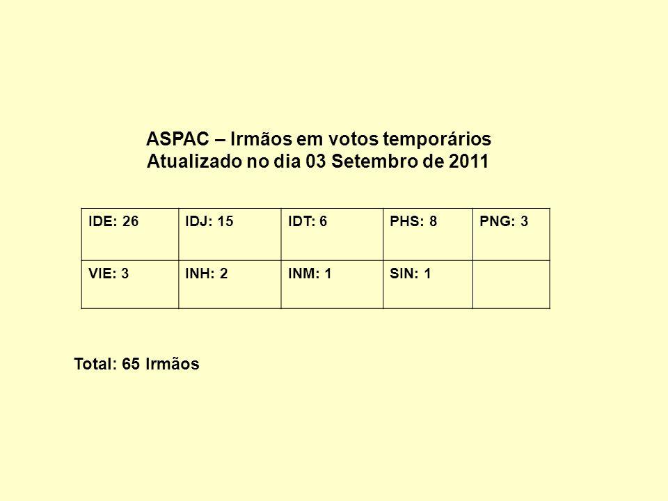 ASPAC – Irmãos em votos temporários Atualizado no dia 03 Setembro de 2011 IDE: 26IDJ: 15IDT: 6PHS: 8PNG: 3 VIE: 3INH: 2INM: 1SIN: 1 Total: 65 Irmãos