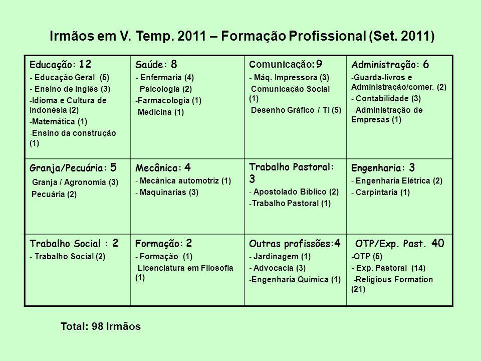 Irmãos em V.Temp. 2011 – Formação Profissional (Set.