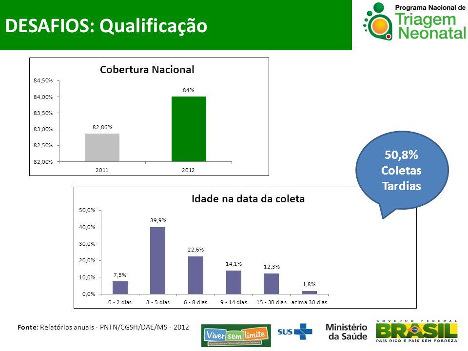 Fonte: Relatórios anuais - PNTN/CGSH/DAE/MS - 2012 50,8% Coletas Tardias DESAFIOS: Qualificação