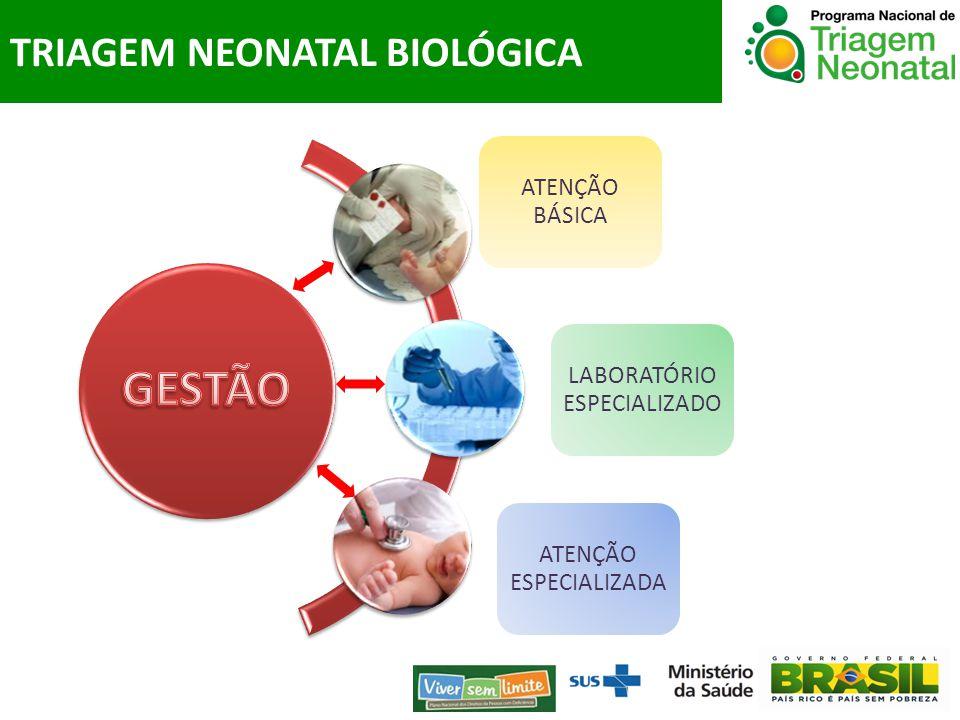ATENÇÃO BÁSICA LABORATÓRIO ESPECIALIZADO ATENÇÃO ESPECIALIZADA TRIAGEM NEONATAL BIOLÓGICA