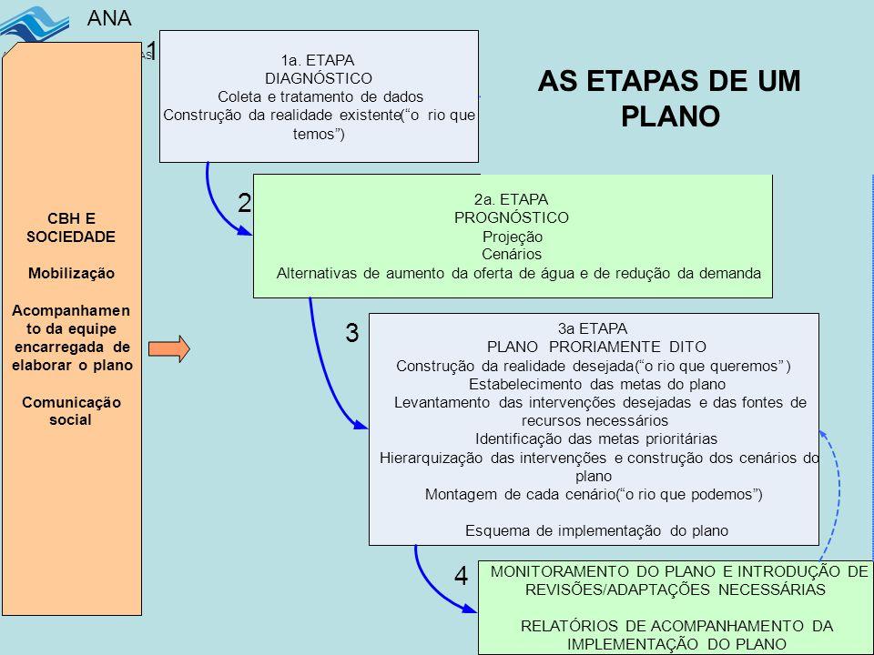 ANA AGÊNCIA NACIONAL DE ÁGUAS 30 1a.ETAPA DIAGNÓSTICO Coleta e tratamento de dados Construção da realidade existente( o rio que temos ) 2a.ETAPA PROGNÓSTICO Projeção Cenários Alternativas de aumento da oferta de água e de redução da demanda 3a ETAPA PLANO PRORIAMENTE DITO Construção da realidade desejada( o rio que queremos ) Estabelecimento das metas do plano Levantamento das intervenções desejadas e das fontes de recursos necessários Identificação das metas prioritárias Hierarquização das intervenções e construção dos cenários do plano Montagem de cada cenário( o rio que podemos ) Esquema de implementação do plano MONITORAMENTO DO PLANO E INTRODUÇÃO DE REVISÕES/ADAPTAÇÕES NECESSÁRIAS RELATÓRIOS DE ACOMPANHAMENTO DA IMPLEMENTAÇÃO DO PLANO 1 2 3 4 AS TRES ETAPAS DE UM PRH CBH E SOCIEDADE Mobilização Acompanhamen to da equipe encarregada de elaborar o plano Comunicação social AS ETAPAS DE UM PLANO