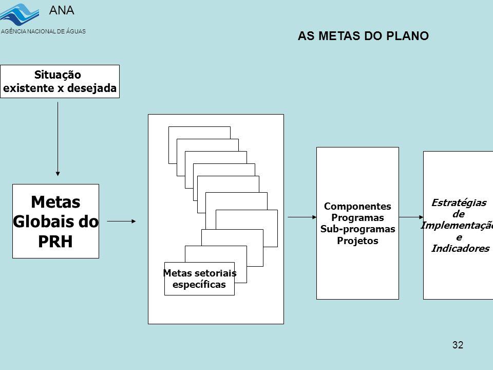 ANA AGÊNCIA NACIONAL DE ÁGUAS 32 Metas Globais do PRH Metas setoriais específicas Componentes Programas Sub-programas Projetos Estratégias de Implementação e Indicadores Situação existente x desejada AS METAS DO PLANO