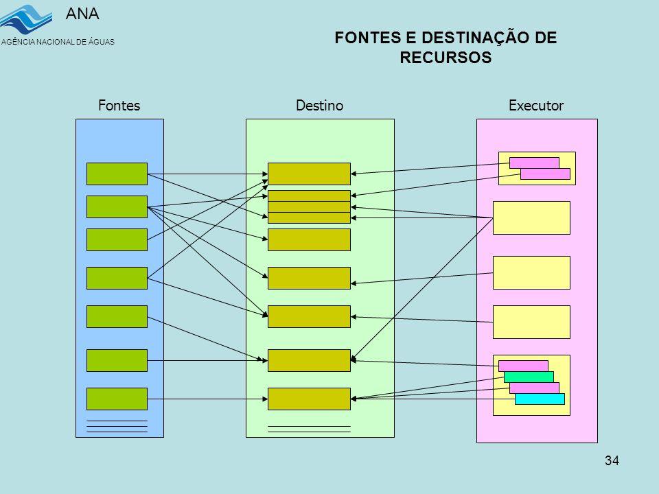 ANA AGÊNCIA NACIONAL DE ÁGUAS 34 Fontes DestinoExecutor FONTES E DESTINAÇÃO DE RECURSOS