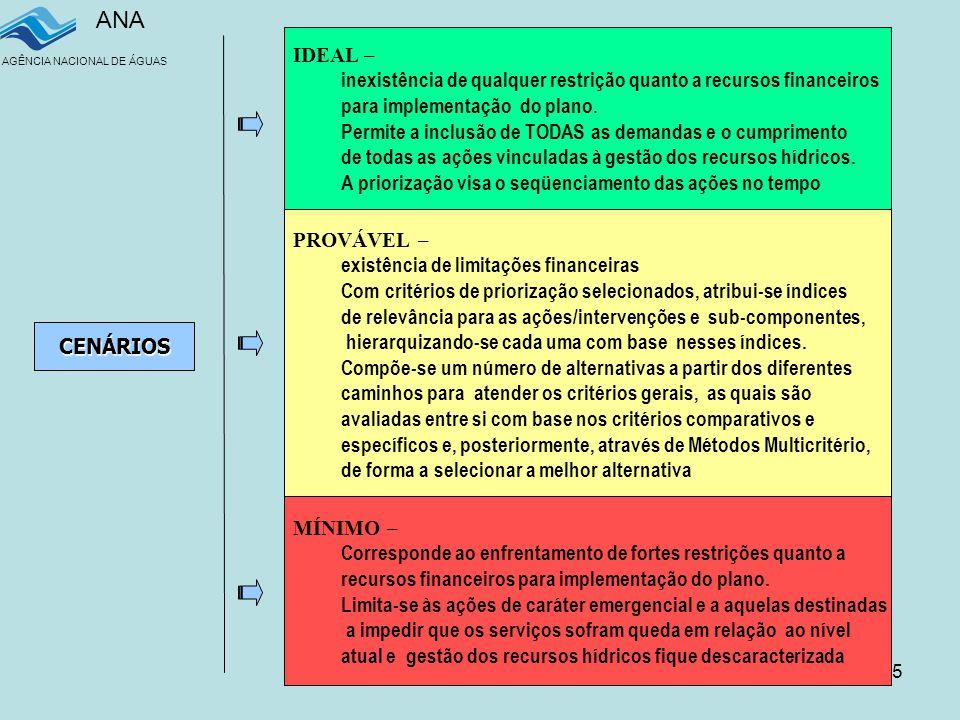 ANA AGÊNCIA NACIONAL DE ÁGUAS 35 CENÁRIOS IDEAL – inexistência de qualquer restrição quanto a recursos financeiros para implementação do plano.