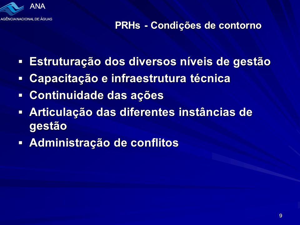 ANA AGÊNCIA NACIONAL DE ÁGUAS 9 PRHs - Condições de contorno  Estruturação dos diversos níveis de gestão  Capacitação e infraestrutura técnica  Continuidade das ações  Articulação das diferentes instâncias de gestão  Administração de conflitos