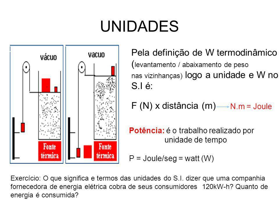 UNIDADES Pela definição de W termodinâmico ( levantamento / abaixamento de peso nas vizinhanças) logo a unidade e W no S.I é: F (N) x distância (m) Po