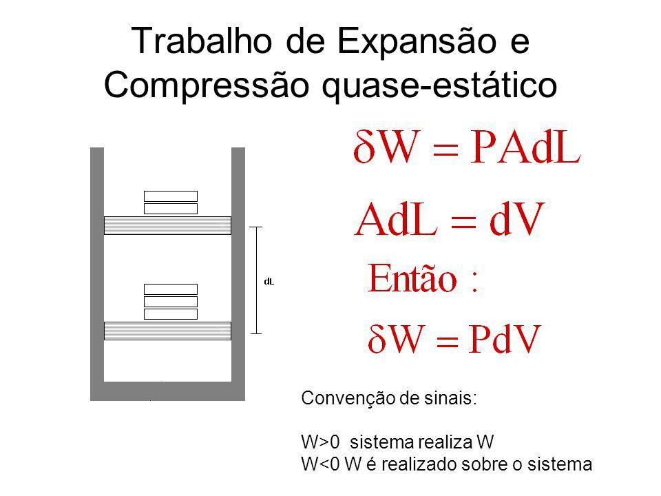 Trabalho de Expansão e Compressão quase-estático Convenção de sinais: W>0 sistema realiza W W<0 W é realizado sobre o sistema
