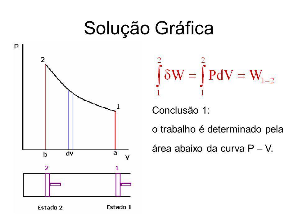 Solução Gráfica Conclusão 1: o trabalho é determinado pela área abaixo da curva P – V.