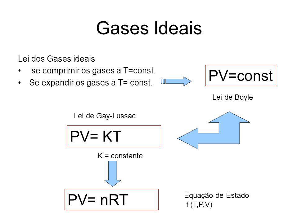 Gases Ideais Lei dos Gases ideais se comprimir os gases a T=const. Se expandir os gases a T= const. PV=const Lei de Boyle PV= KT Lei de Gay-Lussac K =