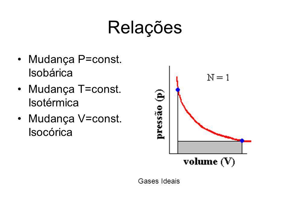 Relações Mudança P=const. Isobárica Mudança T=const. Isotérmica Mudança V=const. Isocórica Gases Ideais