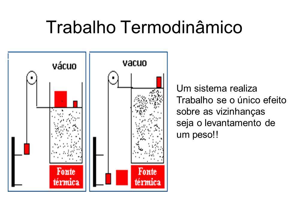 Trabalho Termodinâmico Um sistema realiza Trabalho se o único efeito sobre as vizinhanças seja o levantamento de um peso!!