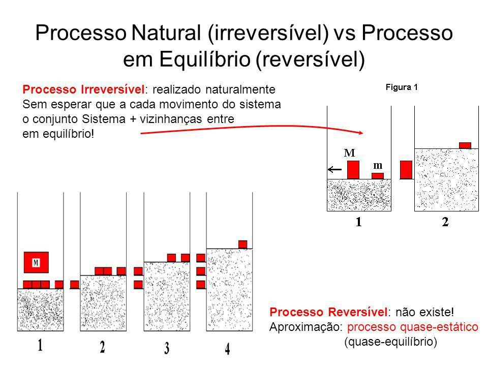 Processo Natural (irreversível) vs Processo em Equilíbrio (reversível) Processo Irreversível: realizado naturalmente Sem esperar que a cada movimento