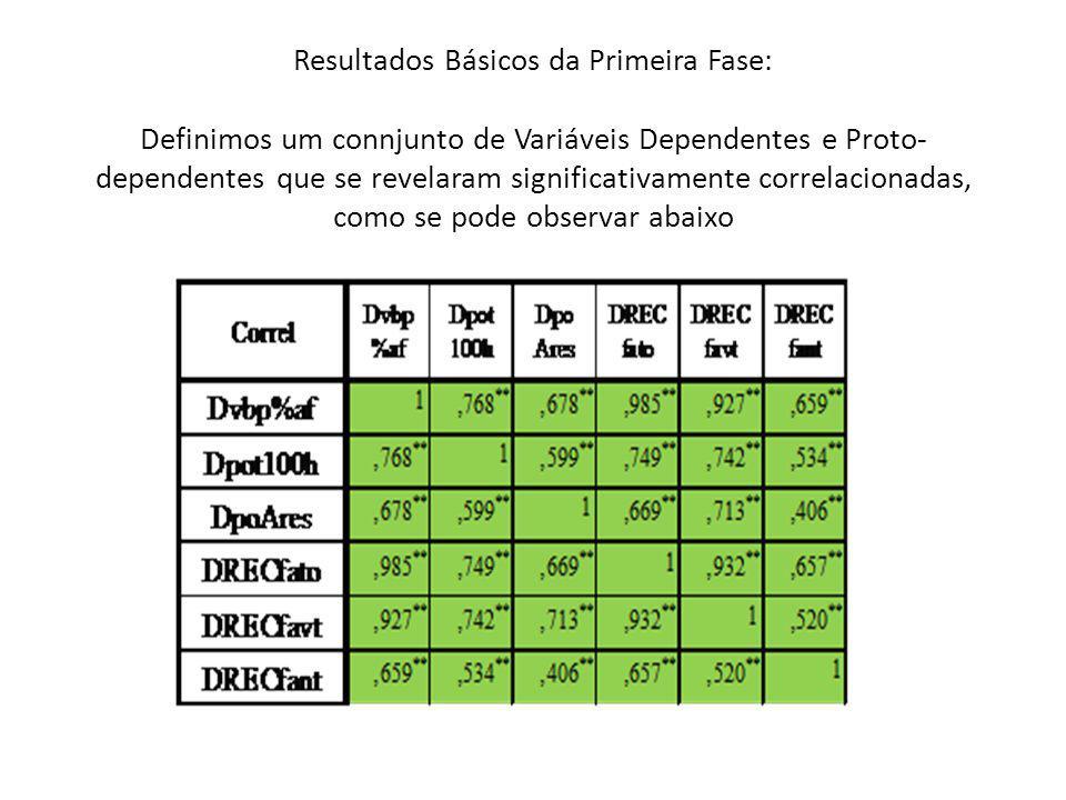 Resultados Básicos da Primeira Fase: Definimos um connjunto de Variáveis Dependentes e Proto- dependentes que se revelaram significativamente correlac