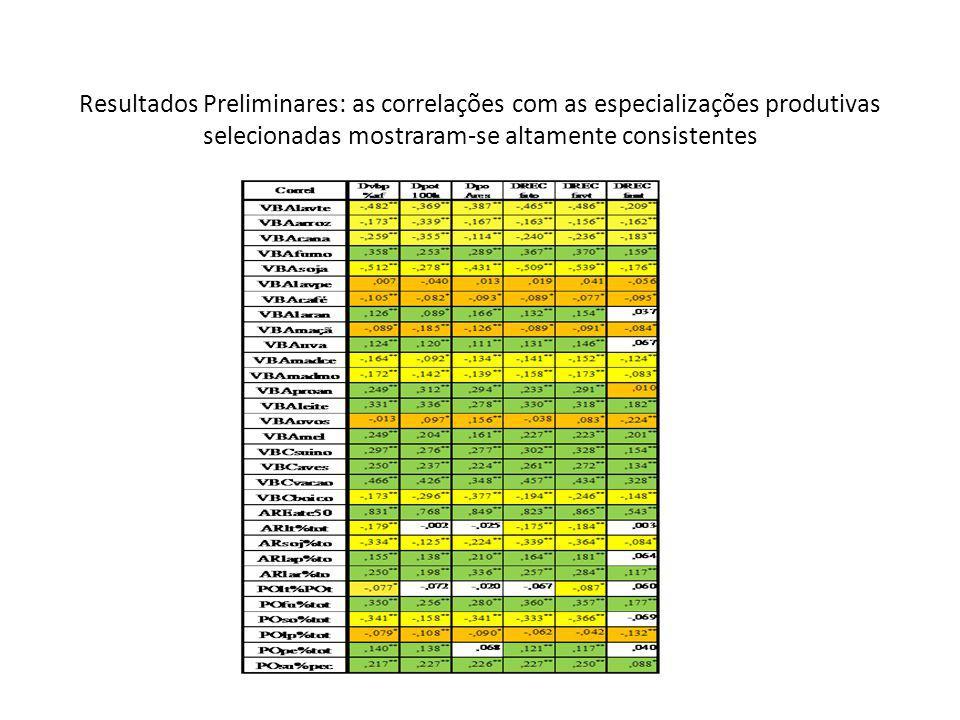 Resultados Preliminares: as correlações com as especializações produtivas selecionadas mostraram-se altamente consistentes