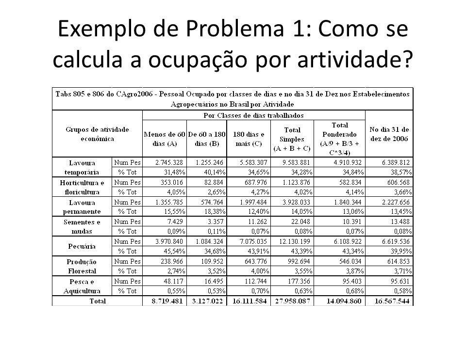 Exemplo de Problema 1: Como se calcula a ocupação por artividade?