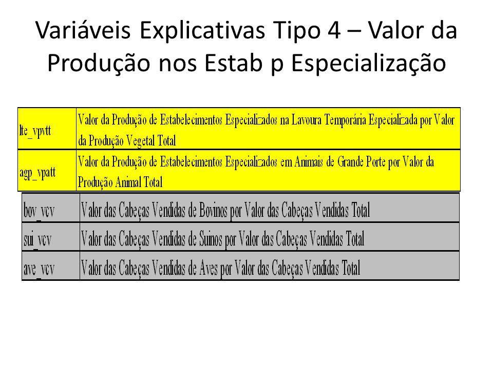 Variáveis Explicativas Tipo 4 – Valor da Produção nos Estab p Especialização