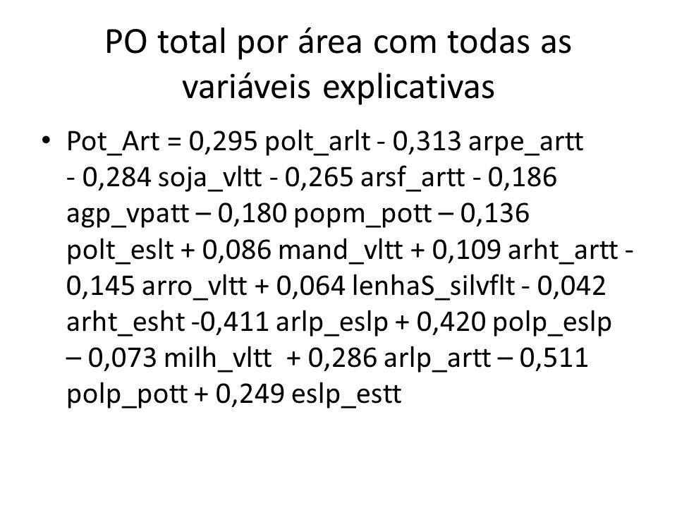 PO total por área com todas as variáveis explicativas Pot_Art = 0,295 polt_arlt - 0,313 arpe_artt - 0,284 soja_vltt - 0,265 arsf_artt - 0,186 agp_vpatt – 0,180 popm_pott – 0,136 polt_eslt + 0,086 mand_vltt + 0,109 arht_artt - 0,145 arro_vltt + 0,064 lenhaS_silvflt - 0,042 arht_esht -0,411 arlp_eslp + 0,420 polp_eslp – 0,073 milh_vltt + 0,286 arlp_artt – 0,511 polp_pott + 0,249 eslp_estt