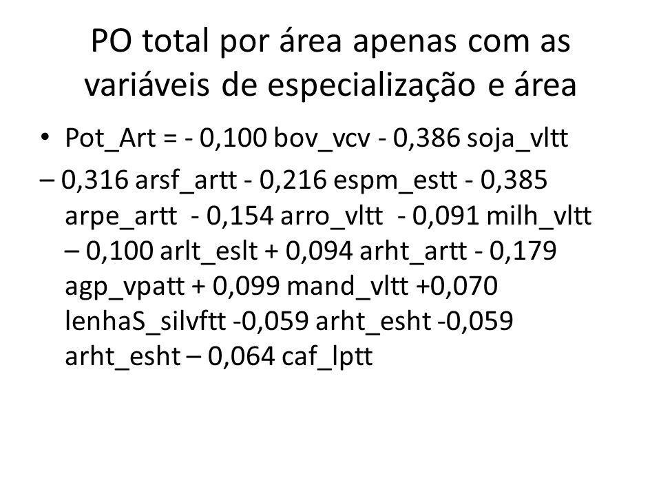PO total por área apenas com as variáveis de especialização e área Pot_Art = - 0,100 bov_vcv - 0,386 soja_vltt – 0,316 arsf_artt - 0,216 espm_estt - 0,385 arpe_artt - 0,154 arro_vltt - 0,091 milh_vltt – 0,100 arlt_eslt + 0,094 arht_artt - 0,179 agp_vpatt + 0,099 mand_vltt +0,070 lenhaS_silvftt -0,059 arht_esht -0,059 arht_esht – 0,064 caf_lptt