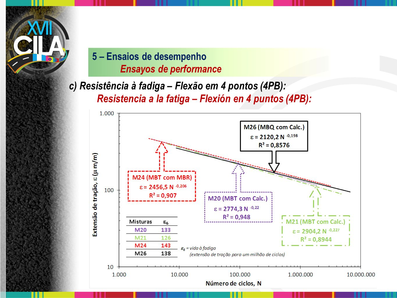 c) Resistência à fadiga – Flexão em 4 pontos (4PB): Resistencia a la fatiga – Flexión en 4 puntos (4PB): 5 – Ensaios de desempenho Ensayos de performa