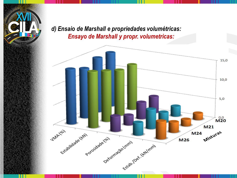 d) Ensaio de Marshall e propriedades volumétricas: Ensayo de Marshall y propr. volumetricas: