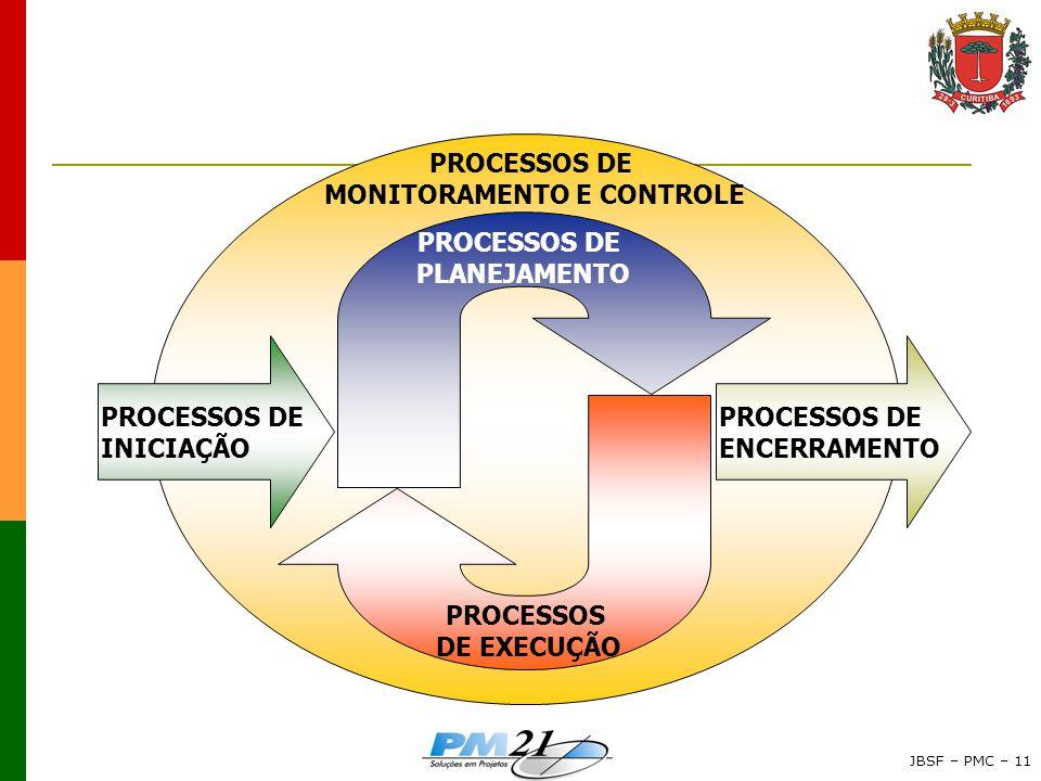 JBSF – PMC – 11 PROCESSOS DE ENCERRAMENTO PROCESSOS DE INICIAÇÃO PROCESSOS DE EXECUÇÃO PROCESSOS DE PLANEJAMENTO PROCESSOS DE MONITORAMENTO E CONTROLE