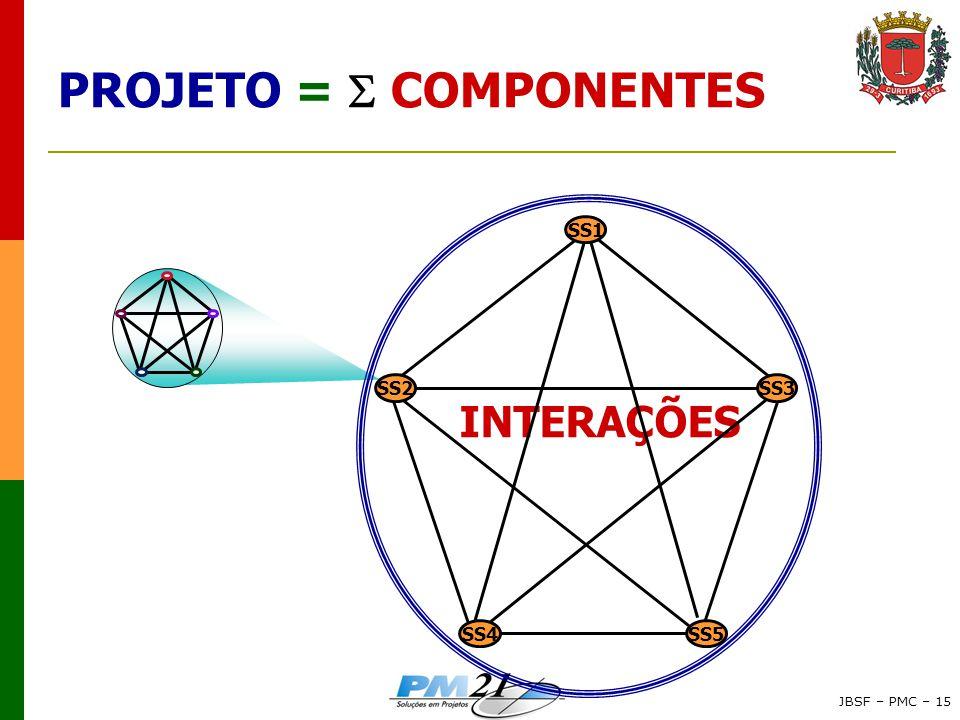JBSF – PMC – 15 PROJETO =  COMPONENTES INTERAÇÕES SS2SS3 SS5SS4 SS1