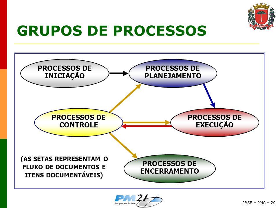 JBSF – PMC – 20 GRUPOS DE PROCESSOS (AS SETAS REPRESENTAM O FLUXO DE DOCUMENTOS E ITENS DOCUMENTÁVEIS) PROCESSOS DE INICIAÇÃO PROCESSOS DE PLANEJAMENTO PROCESSOS DE ENCERRAMENTO PROCESSOS DE EXECUÇÃO PROCESSOS DE CONTROLE