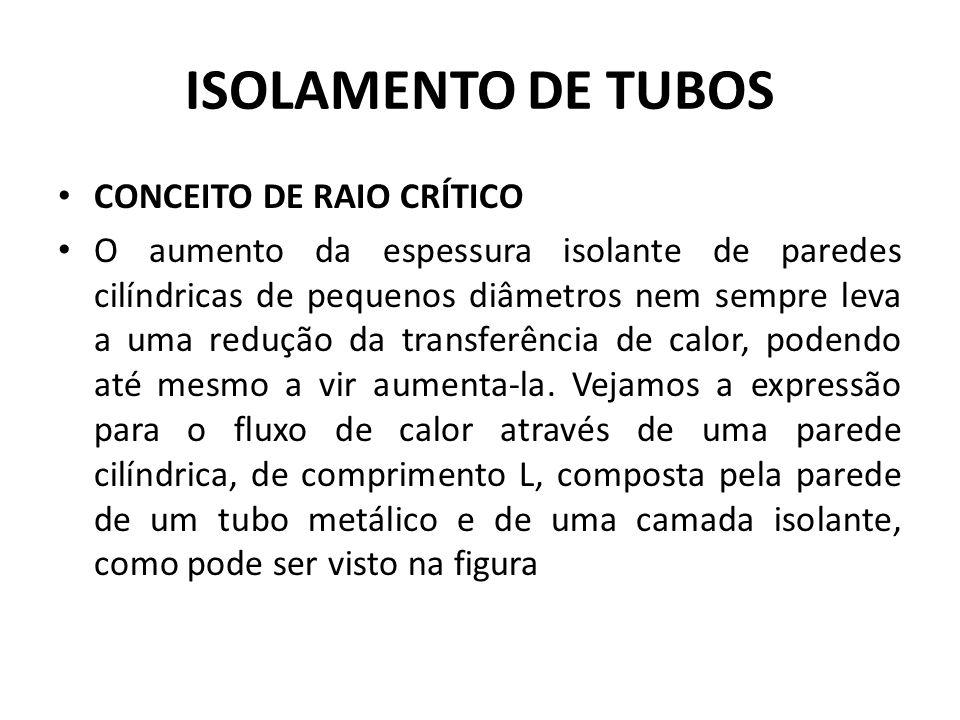 ISOLAMENTO DE TUBOS CONCEITO DE RAIO CRÍTICO O aumento da espessura isolante de paredes cilíndricas de pequenos diâmetros nem sempre leva a uma reduçã