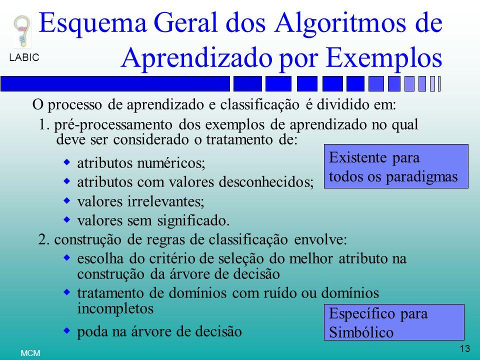 LABIC 13 MCM Esquema Geral dos Algoritmos de Aprendizado por Exemplos 1.