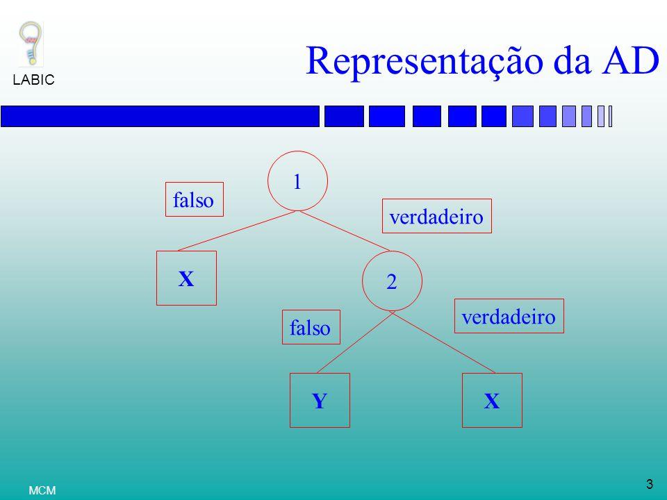 LABIC 3 MCM Representação da AD 1 Y 2 X X falso verdadeiro