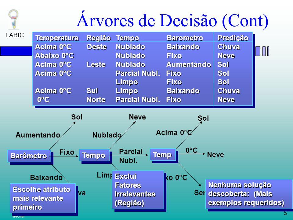 LABIC 5 MCM Árvores de Decisão (Cont) BarômetroBarômetro Aumentando Fixo Baixando TempoTempo Nublado Parcial Nubl.