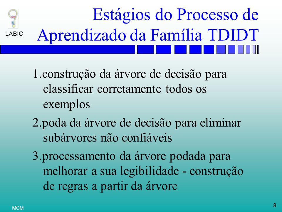 LABIC 8 MCM Estágios do Processo de Aprendizado da Família TDIDT 1.construção da árvore de decisão para classificar corretamente todos os exemplos 2.poda da árvore de decisão para eliminar subárvores não confiáveis 3.processamento da árvore podada para melhorar a sua legibilidade - construção de regras a partir da árvore