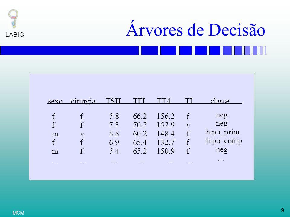 LABIC 10 MCM TSH neg FTI hipo_prim TI neg cirurgia neg TT4 hipo_comp neg <6.05 >6.05 <64.5 >64.5 v f v f <150.5 >150.5 Árvores de Decisão (Cont)