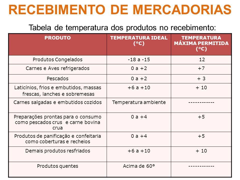 Tabela de temperatura dos produtos no recebimento: PRODUTOTEMPERATURA IDEAL (°C) TEMPERATURA MÁXIMA PERMITIDA (°C) Produtos Congelados-18 a -15 - 12 C