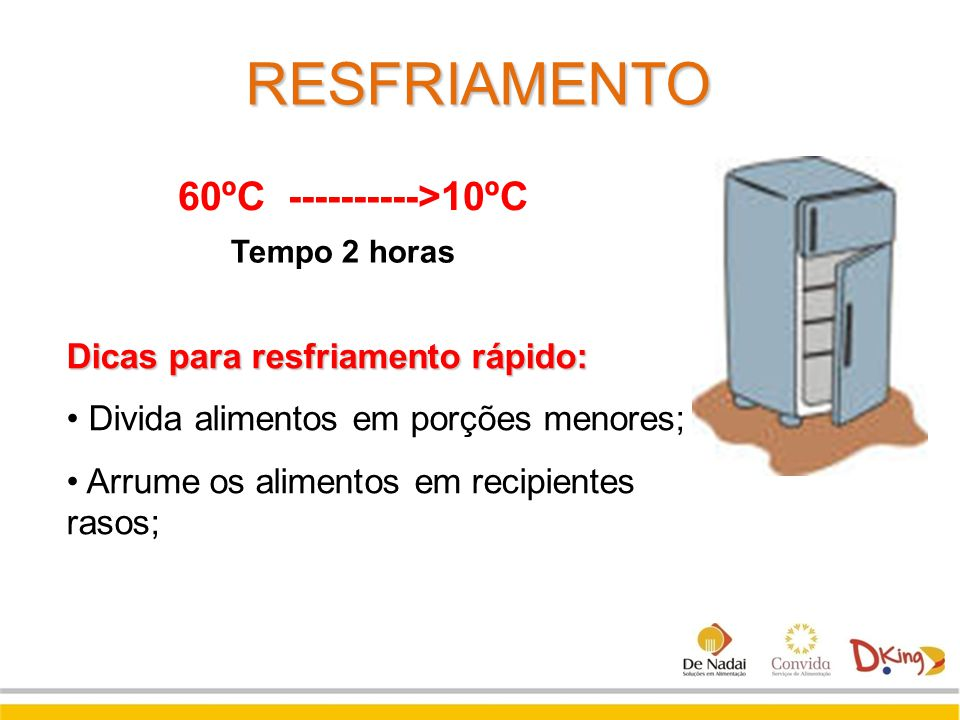 Tempo 2 horas 60ºC ---------->10ºC RESFRIAMENTO Dicas para resfriamento rápido: Divida alimentos em porções menores; Arrume os alimentos em recipiente