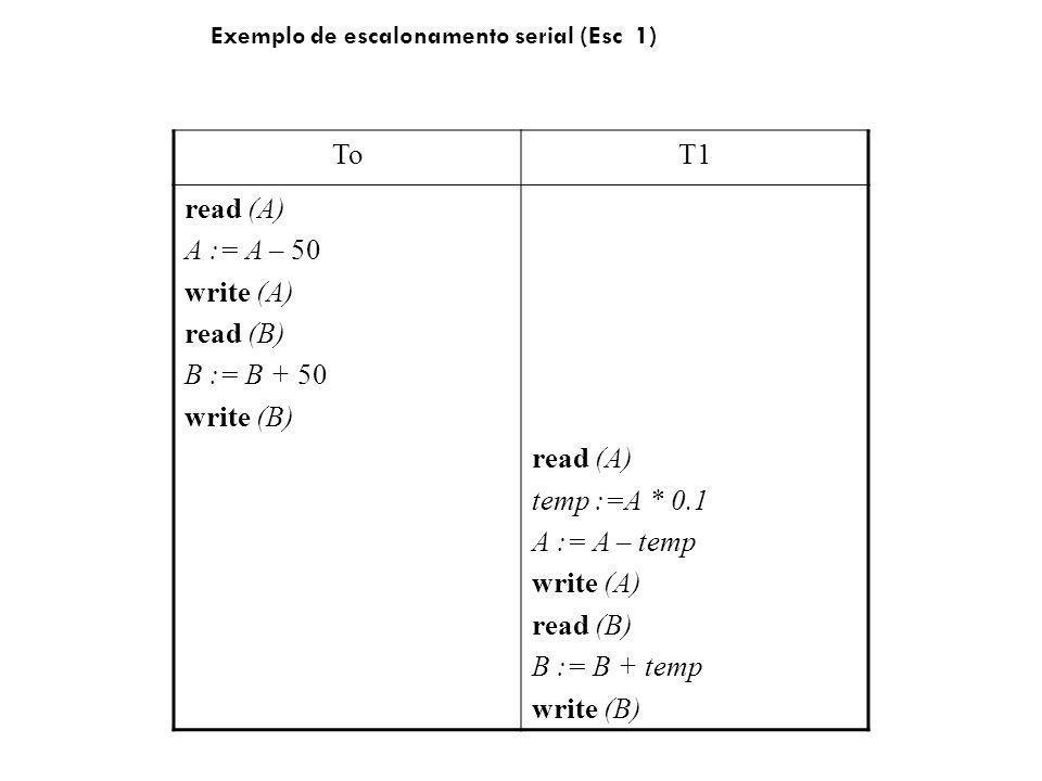 ToT1 read (A) A := A – 50 write (A) read (B) B := B + 50 write (B) read (A) temp :=A * 0.1 A := A – temp write (A) read (B) B := B + temp write (B) Exemplo de escalonamento serial (Esc 1)