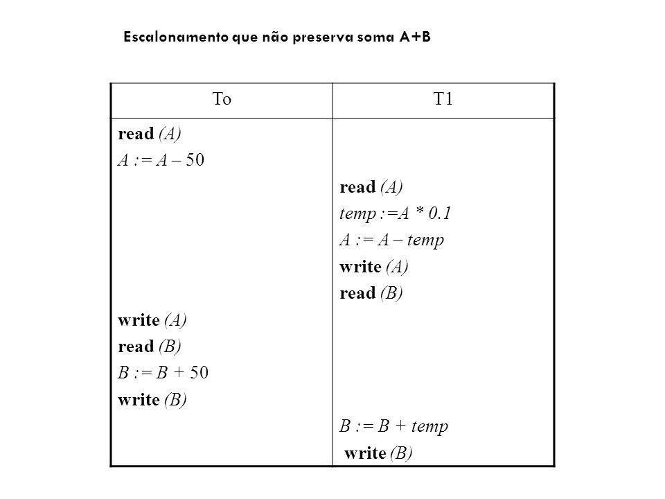 ToT1 read (A) A := A – 50 write (A) read (B) B := B + 50 write (B) read (A) temp :=A * 0.1 A := A – temp write (A) read (B) B := B + temp write (B) Escalonamento que não preserva soma A+B