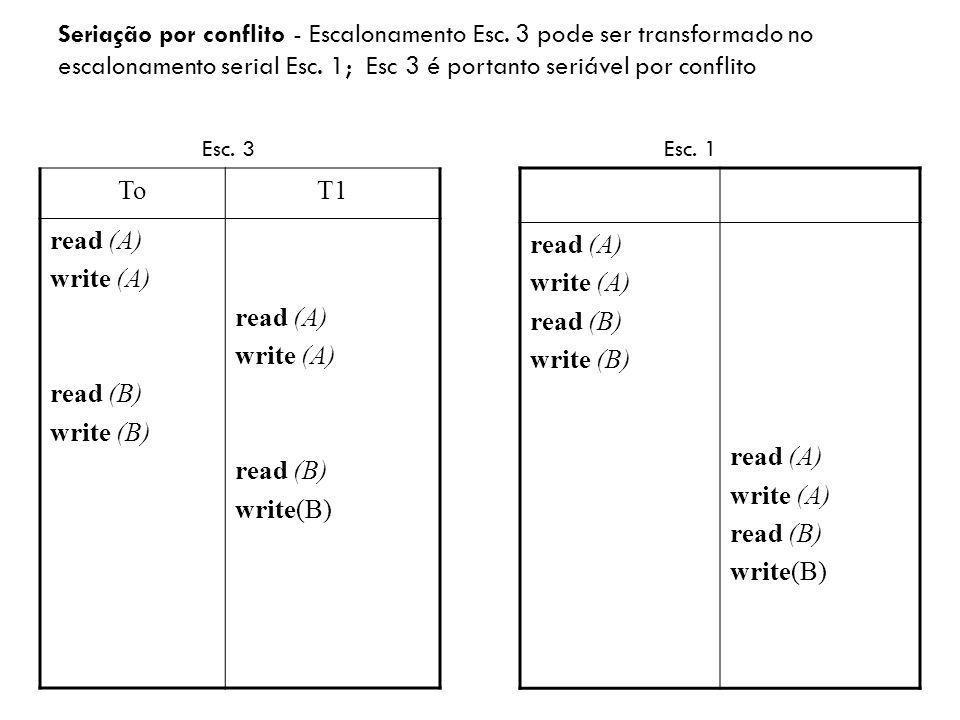 ToT1 read (A) write (A) read (B) write (B) read (A) write (A) read (B) write(B) Seriação por conflito - Escalonamento Esc. 3 pode ser transformado no