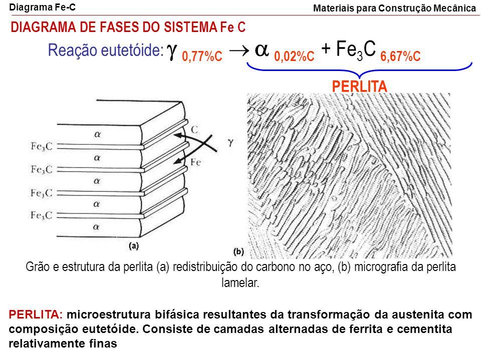 DIAGRAMA DE FASES DO SISTEMA Fe C Grão e estrutura da perlita (a) redistribuição do carbono no aço, (b) micrografia da perlita lamelar. Reação eutetói