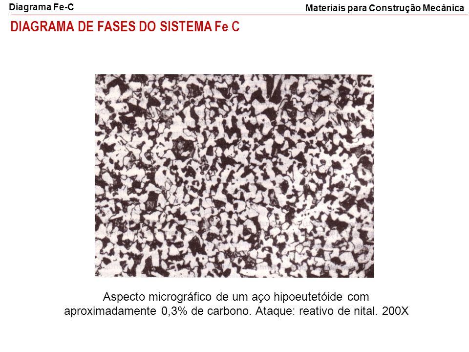 DIAGRAMA DE FASES DO SISTEMA Fe C Materiais para Construção Mecânica Diagrama Fe-C Aspecto micrográfico de um aço hipoeutetóide com aproximadamente 0,