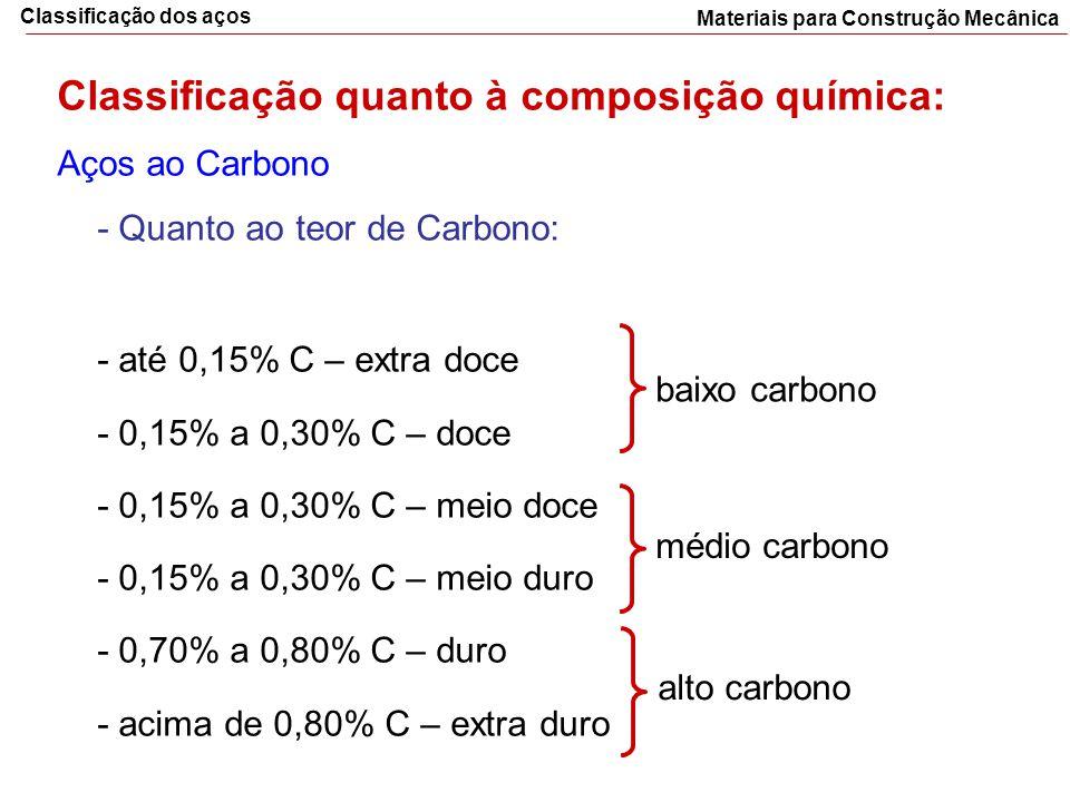 Materiais para Construção Mecânica Classificação dos aços Classificação quanto à composição química: Aços ao Carbono - Quanto ao teor de Carbono: - at