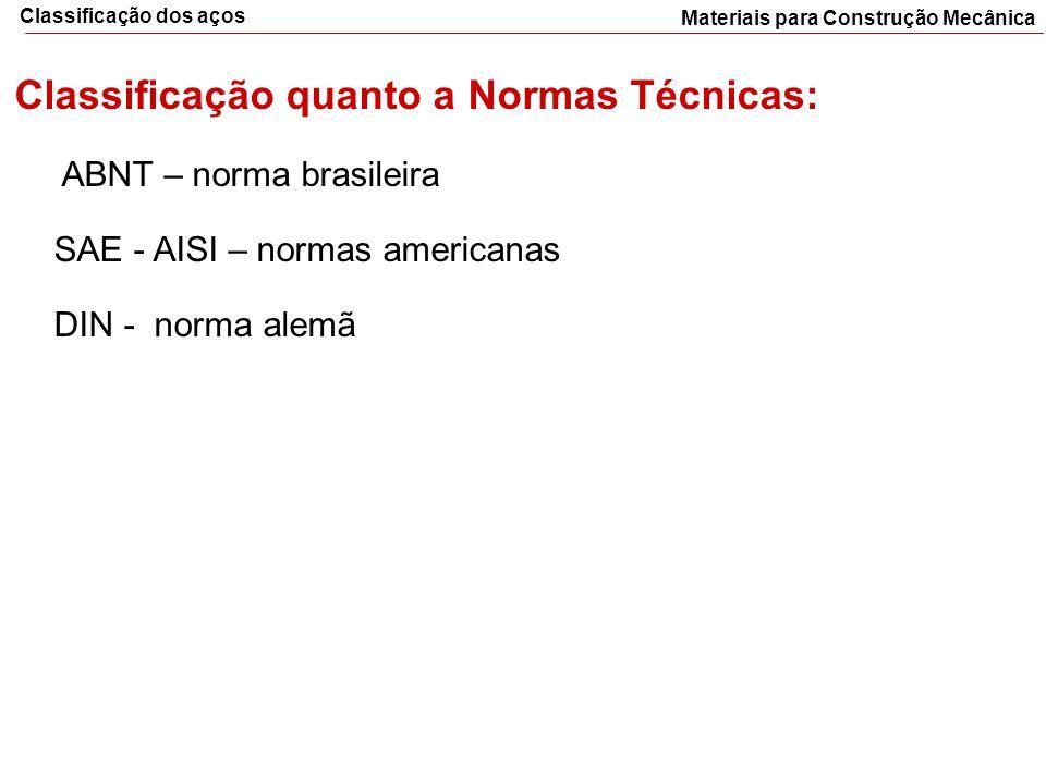 Materiais para Construção Mecânica Classificação dos aços Classificação quanto a Normas Técnicas: ABNT – norma brasileira SAE - AISI – normas american