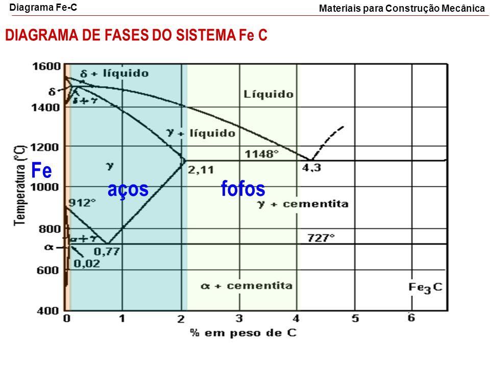 Materiais para Construção Mecânica DIAGRAMA DE FASES DO SISTEMA Fe C fofosaços Fe Diagrama Fe-C