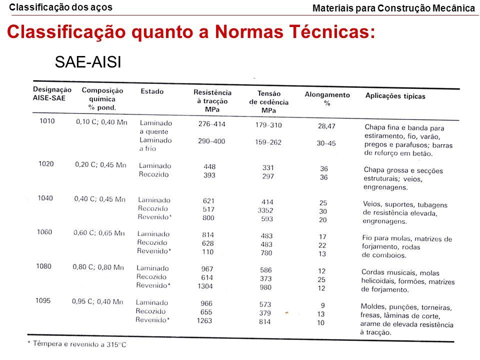 Materiais para Construção Mecânica Classificação dos aços Classificação quanto a Normas Técnicas: SAE-AISI
